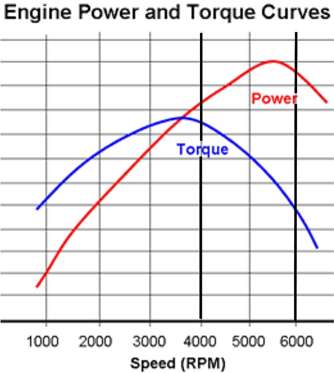 2 stroke torque curve