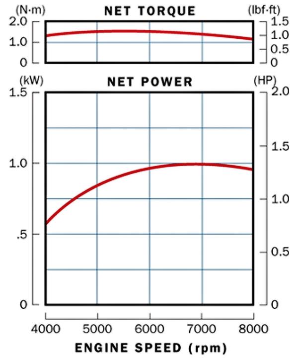 Honda GX35 Engine Torque Curve - 600w