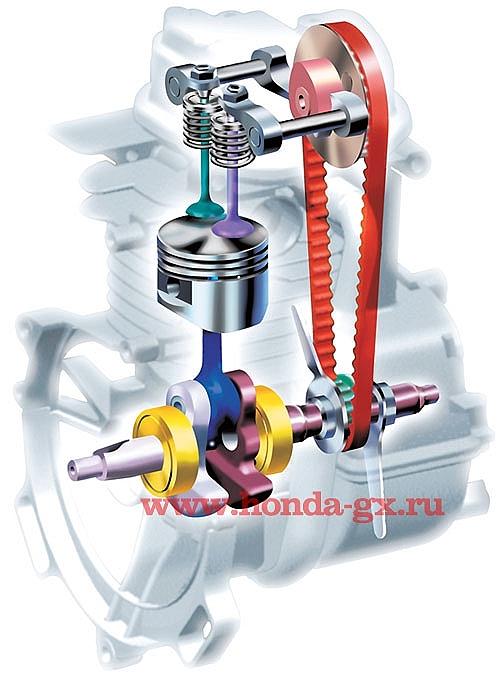 Honda-GX35cc Engine-lifetime-timing-belt